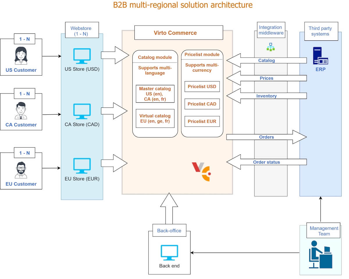 B2B multi-regional solution architecture