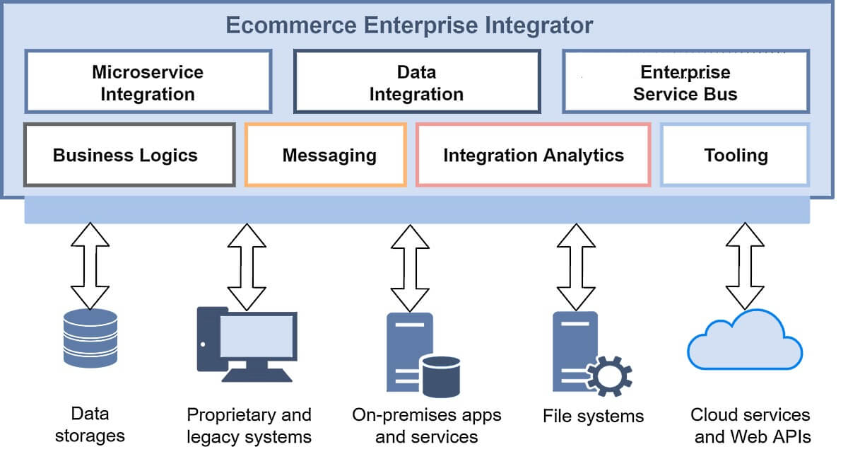 ecommerce microservices integration