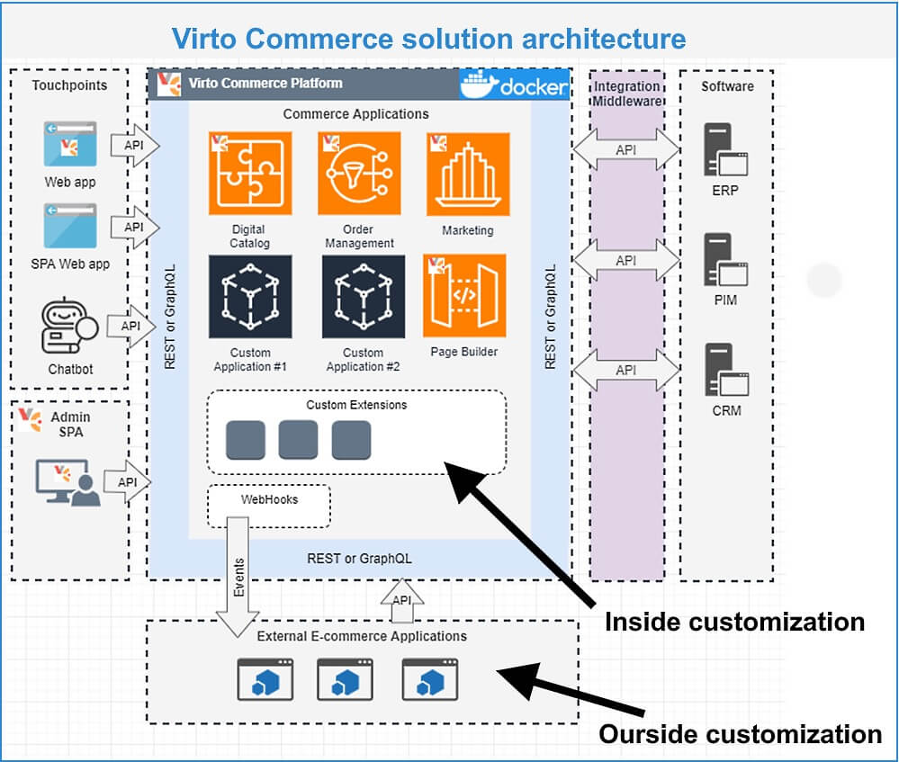 Virto Commerce solution architecture