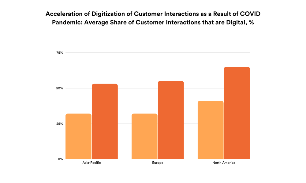 Acceleration of digitization of customer interactions as a result of COVID pandemic: Average share of customer interactions that are digital,