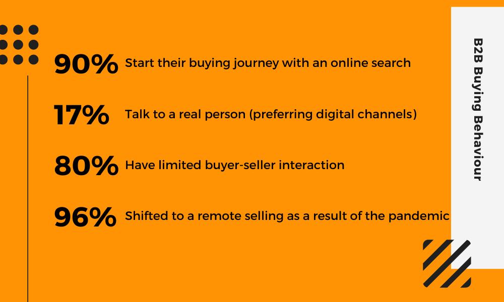 B2B Buying Behavior in numbers