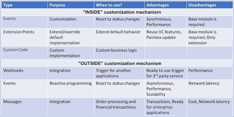 B2b ecommerce platform customization