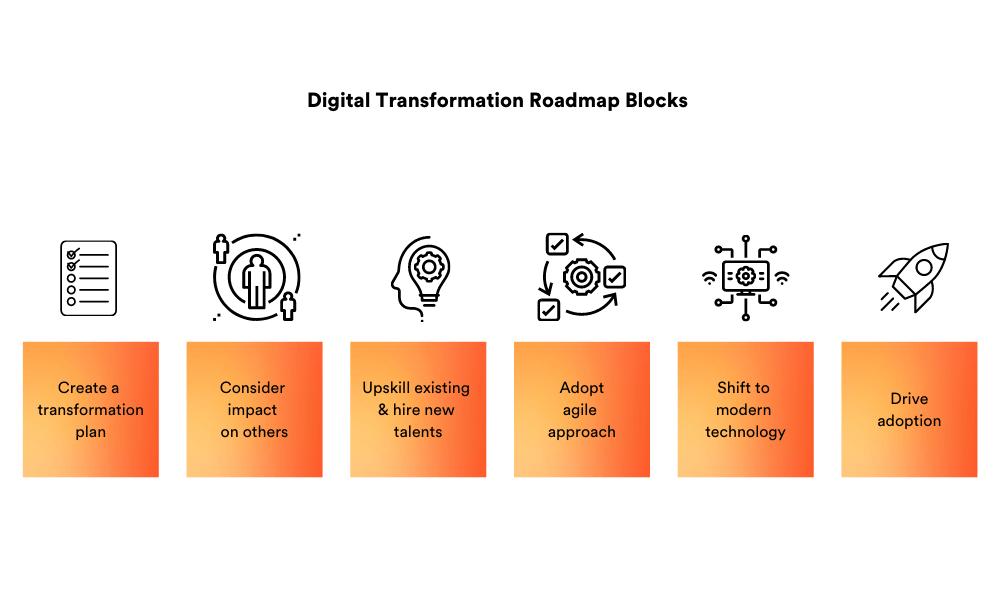 Digital transformation roadmap blocks