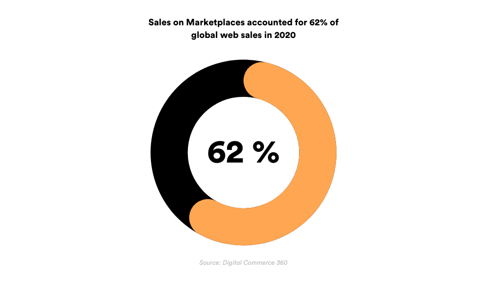 Sales on marketplaces accounted for 62% of global web sales in 2020.