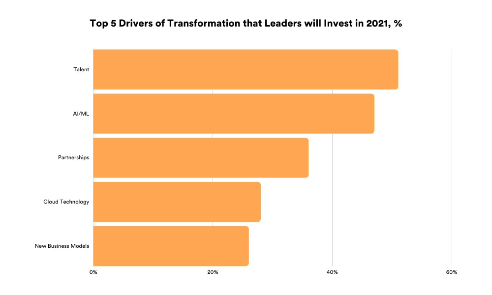 Top 5 drivers of transformation that leaders will invest in 2021, %