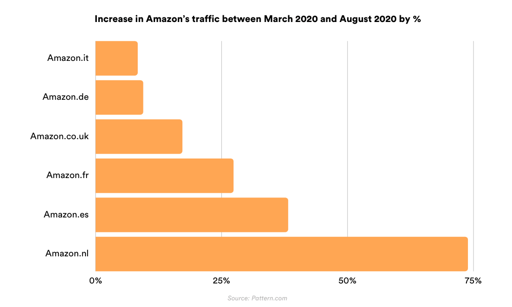 Increase in Amazon's traffic between March 2020 and August 2020 by percentage (%)