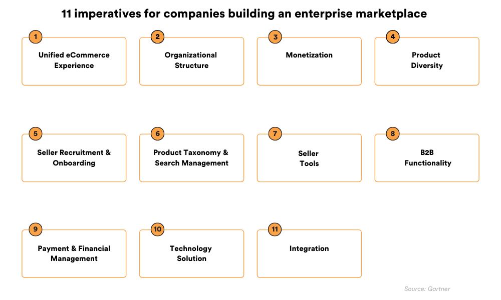 Eleven imperatives for companies building an enterprise marketplace.