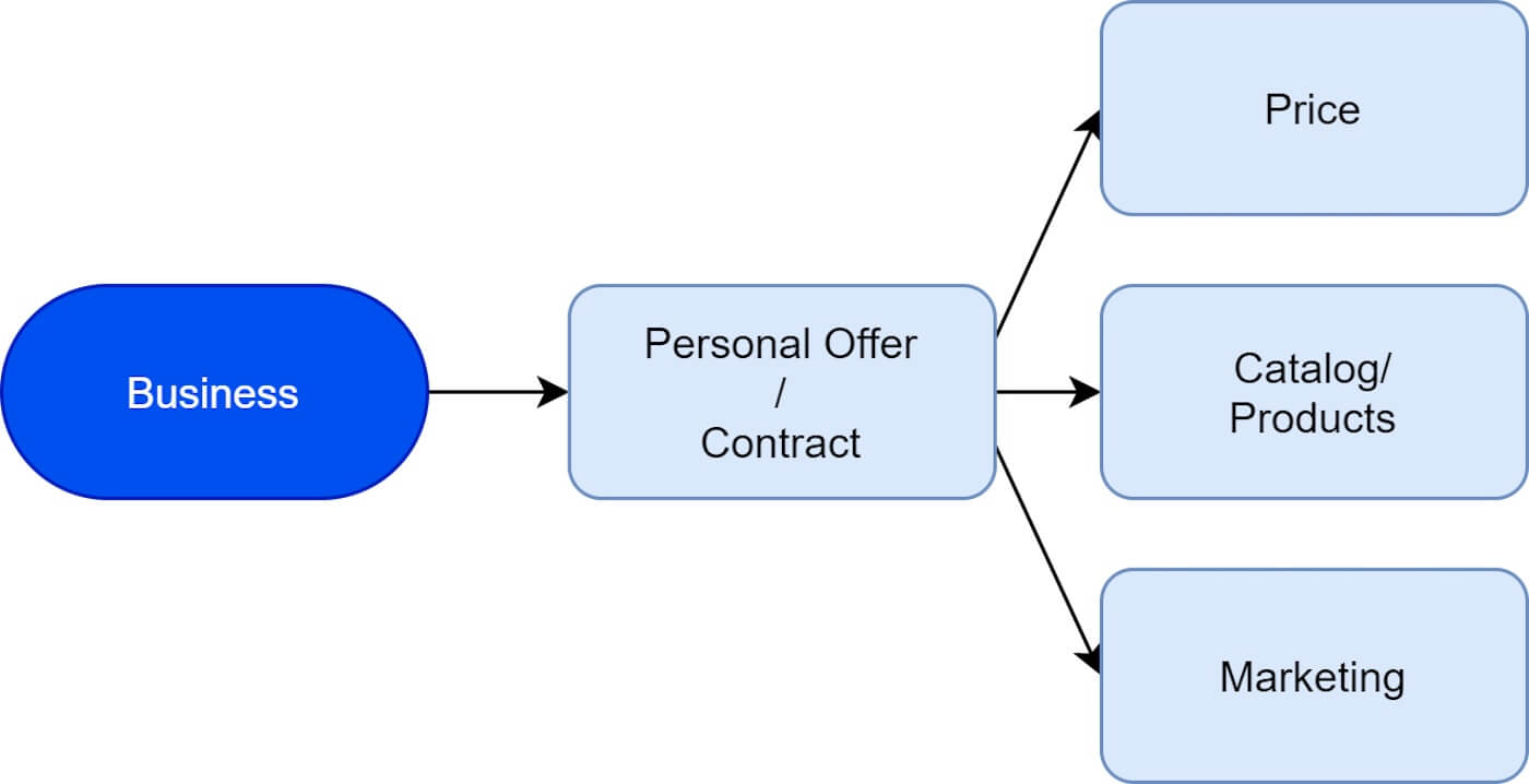 Personal offers factor