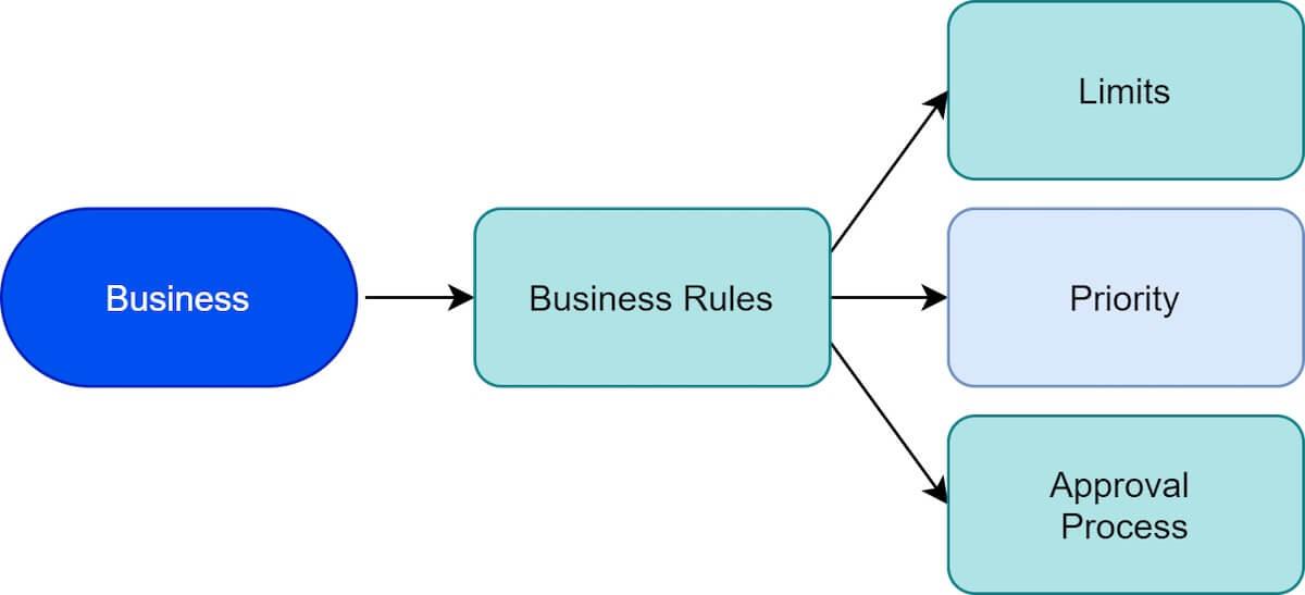 Business rules factors