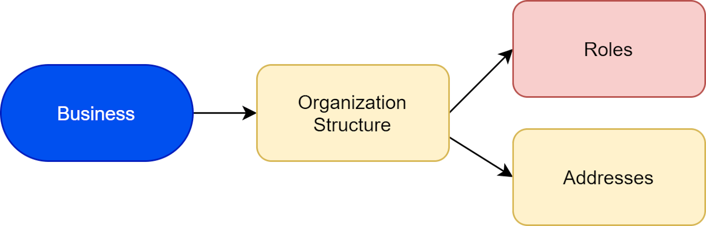 Clientorganizationstructurefactors