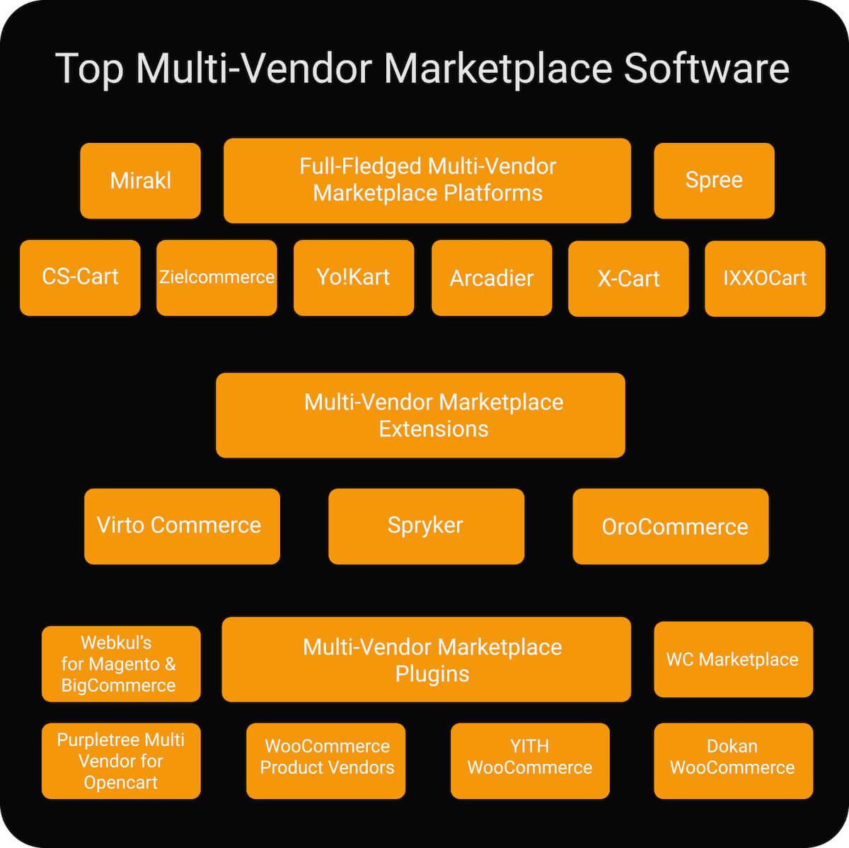 top multi-vendor marketplace software comparison table