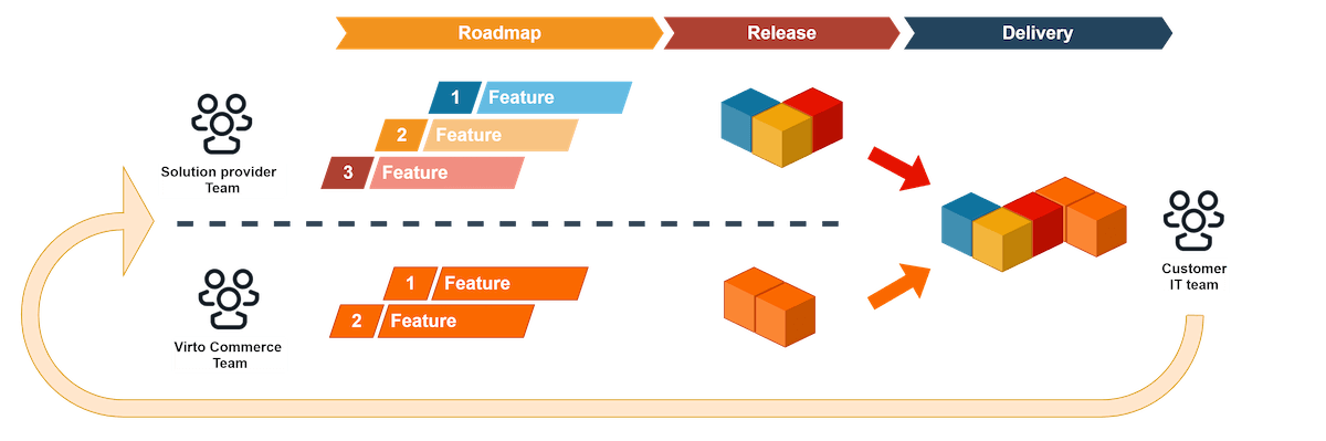 Process of Continuous Delivery in B2B eCommerce