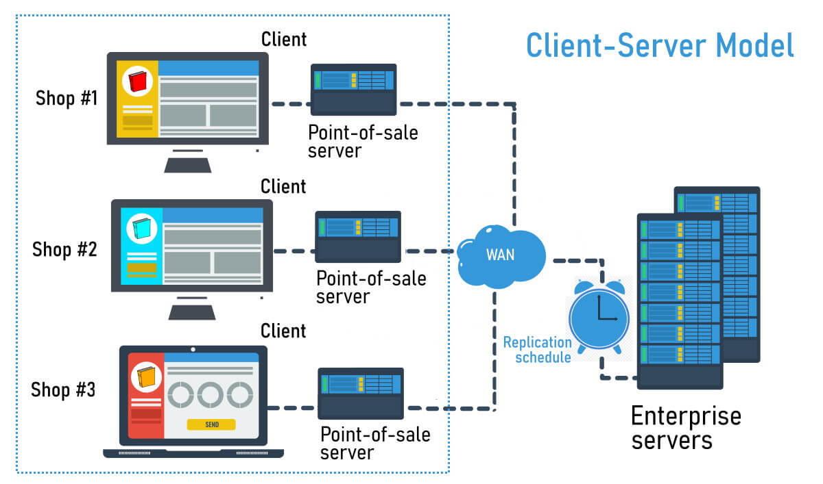 Client-server Model diagram