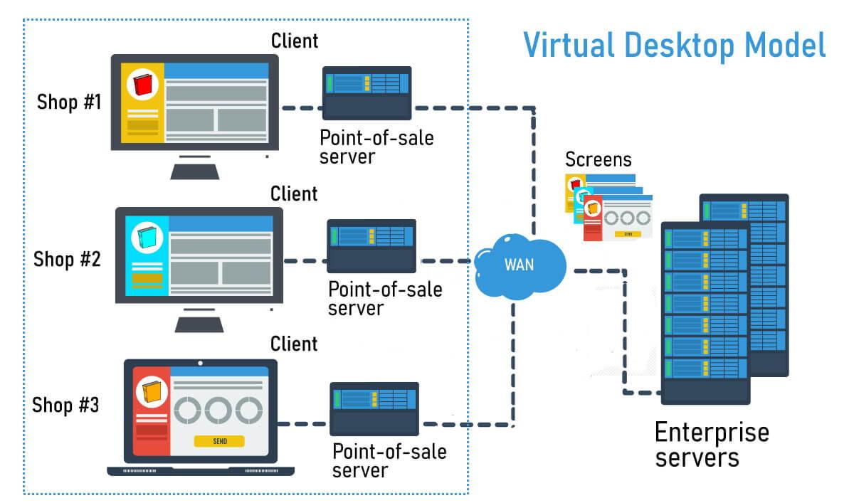 Virtual Desktop Model diagram