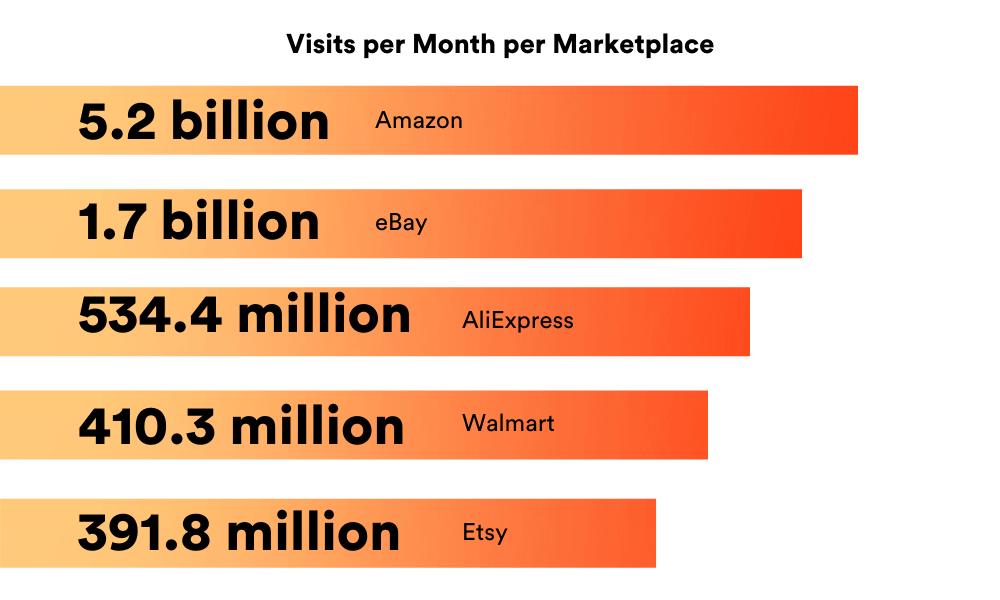 visits per month per marketplace - amazon, eBay, aliexpress, Walmart, etsy