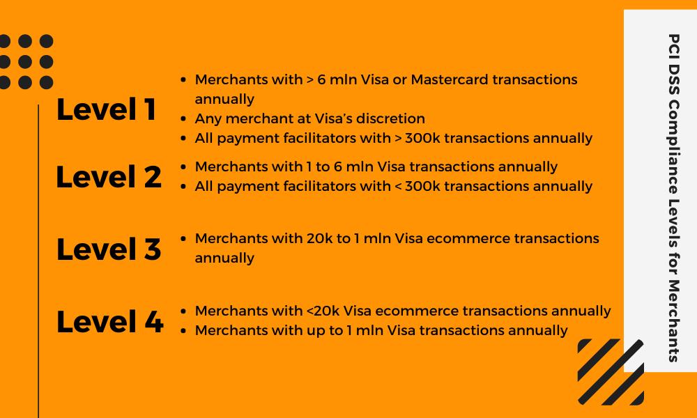 PCI DSS Compliance Levels for Merchants