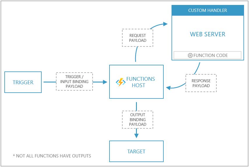 Diagram of how custom handlers work (source: Microsoft)