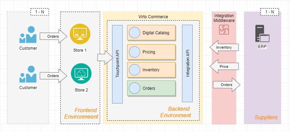Integration middleware
