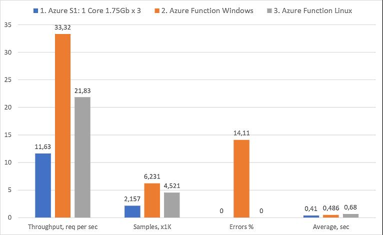 Serverless Azure Functions vs Azure S1 performance graphs