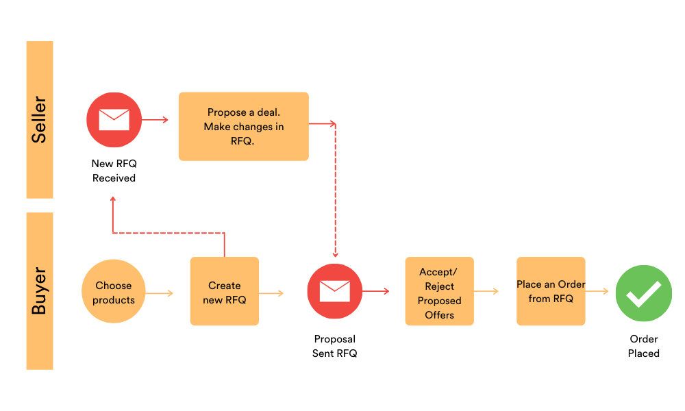 Fig. 3: Virto Commerce Quote module workflow overview