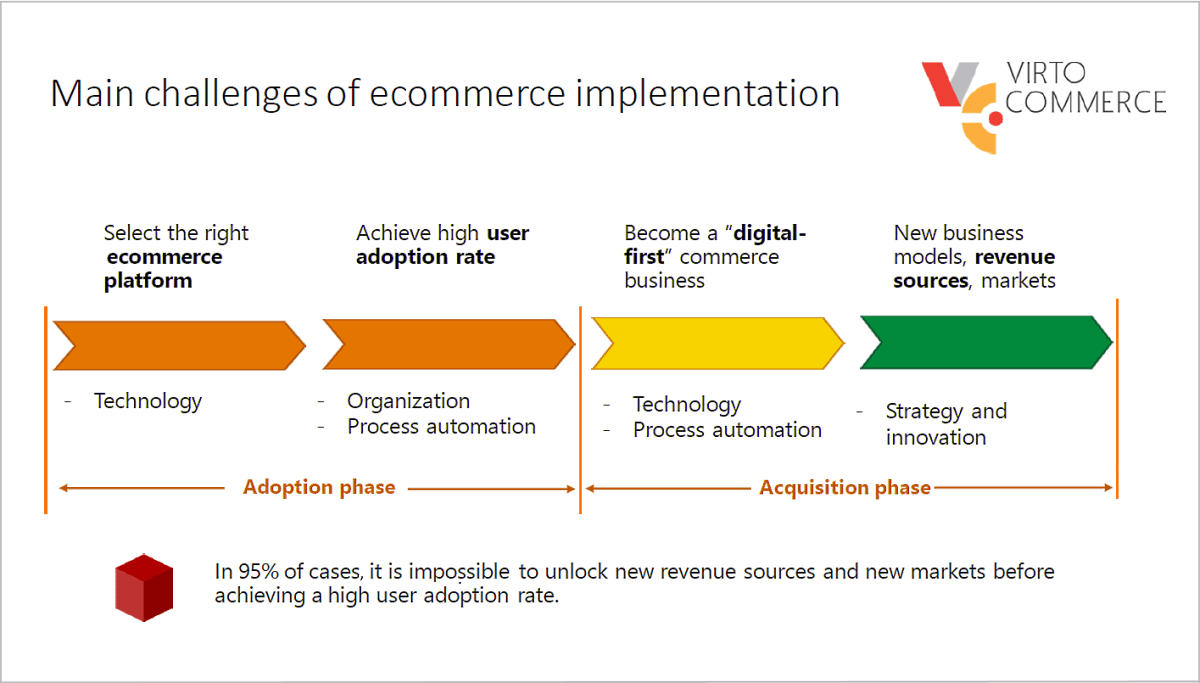 main challenges of ecommerce implementation