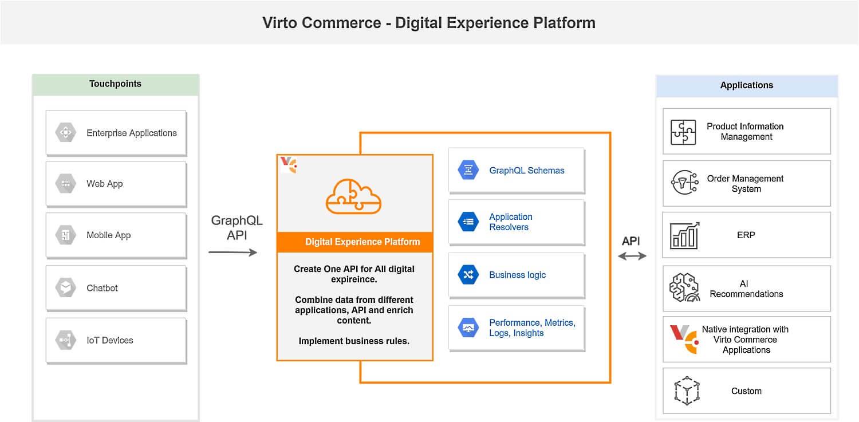 XAPI-Digital Experience Platform