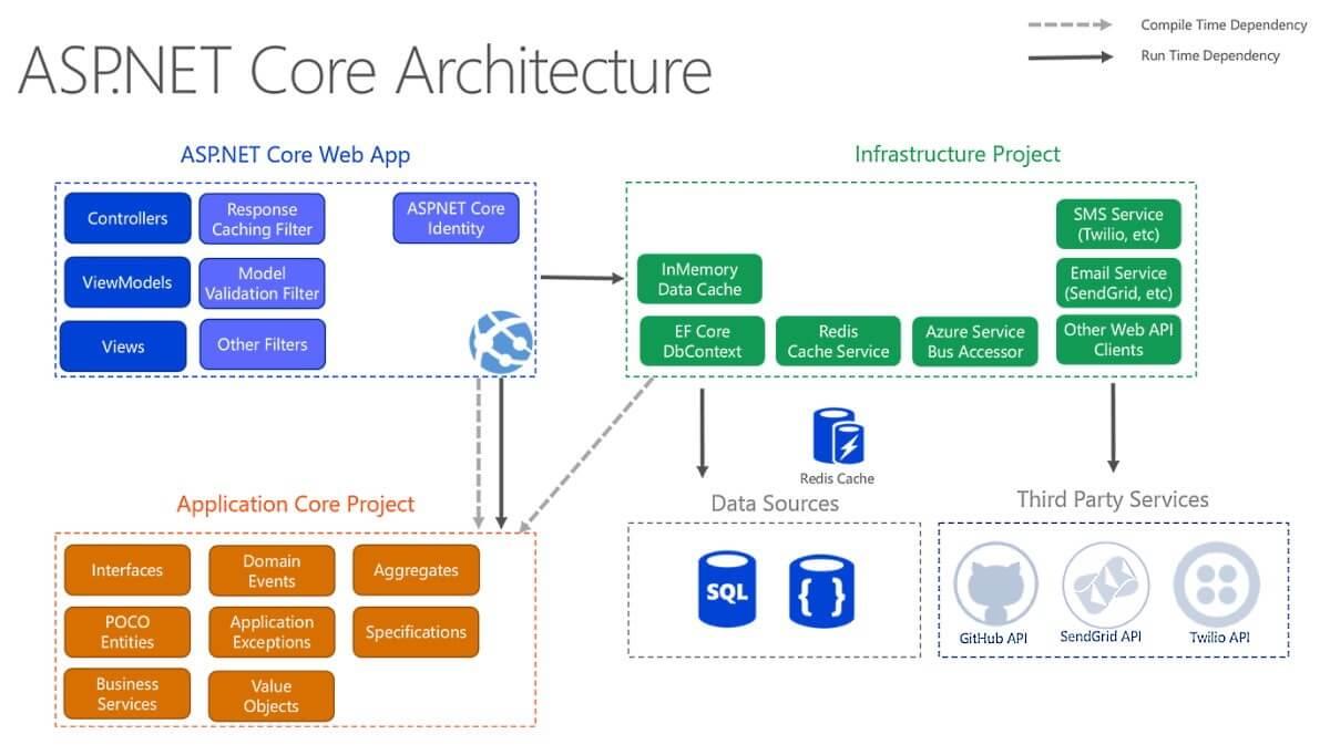 ASP.NET Core architecture diagram following Clean Architecture.