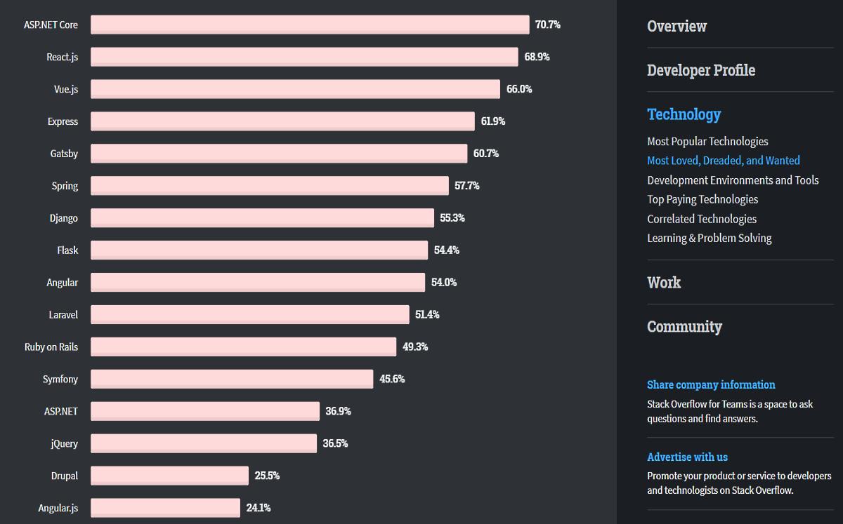 StackOverflowDeveloper Survey 2020