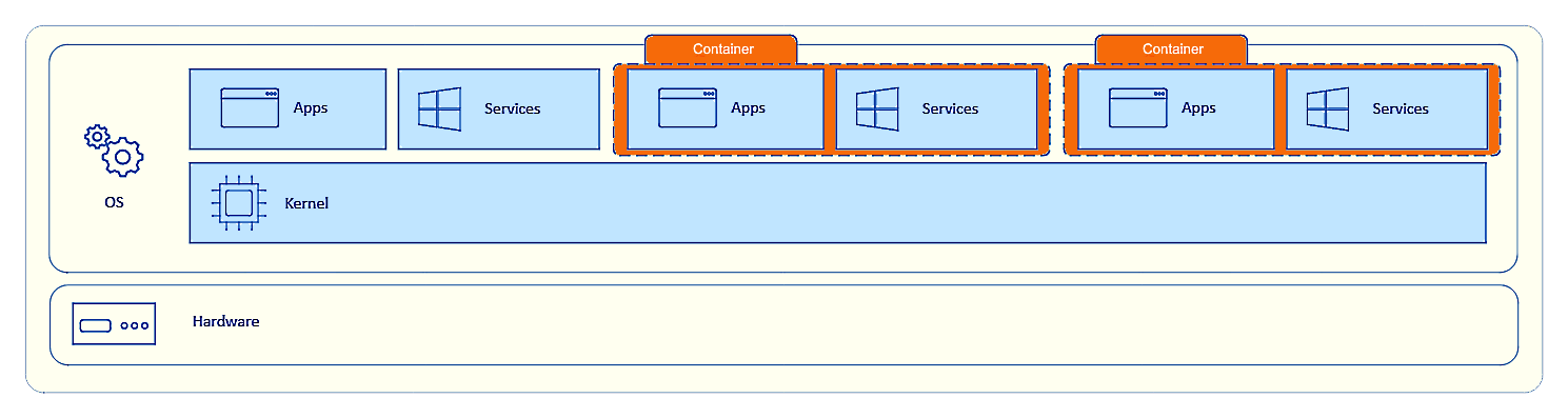 Serverless ecommerce: containers and virtual machines.
