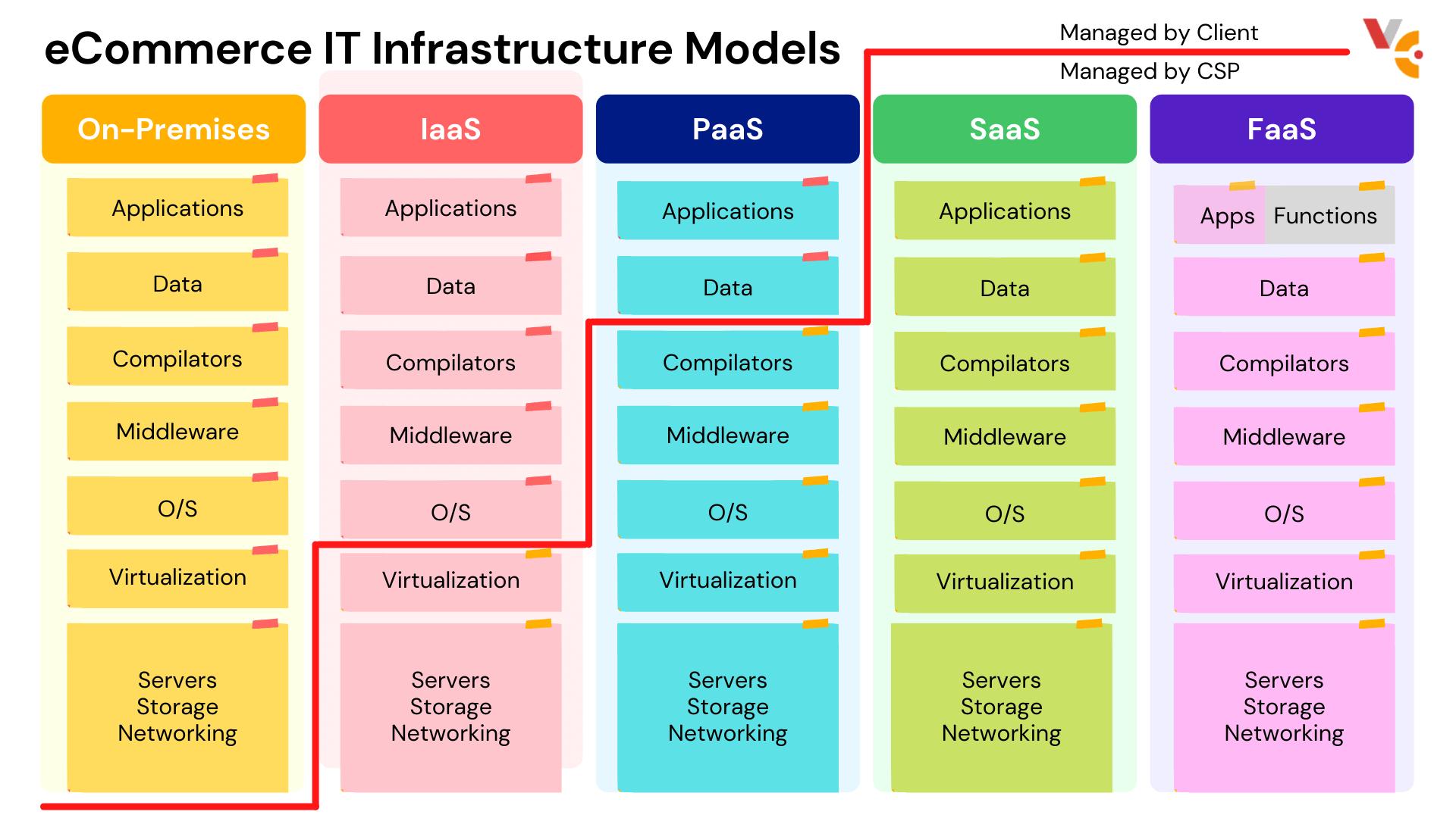 ecommerce IT infrastructure model
