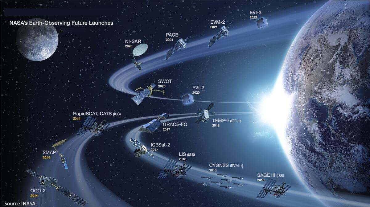 NASA's earth-observing future launches