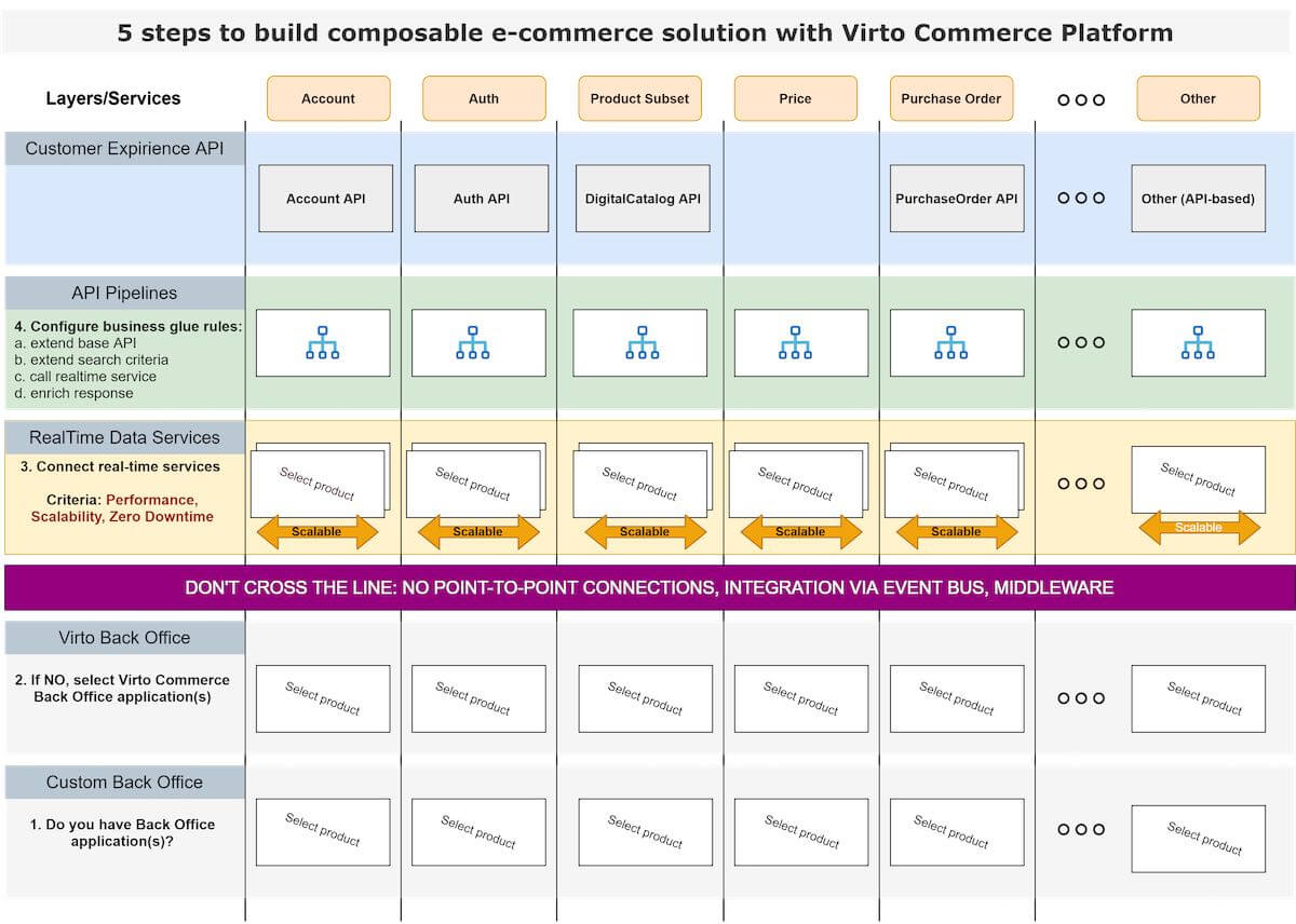5 steps to build composable ecommerce solution