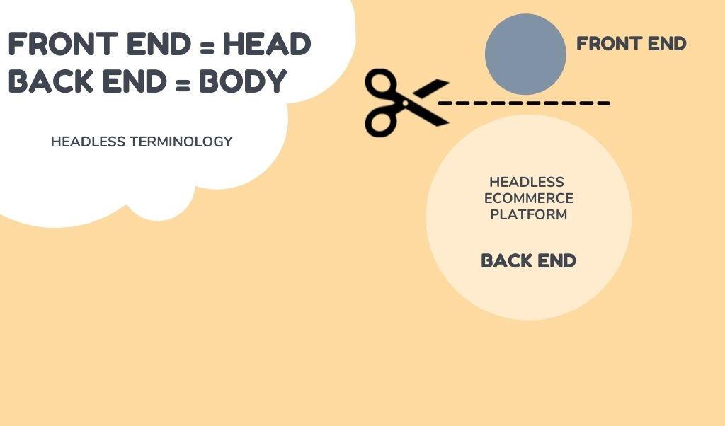 headless terminology