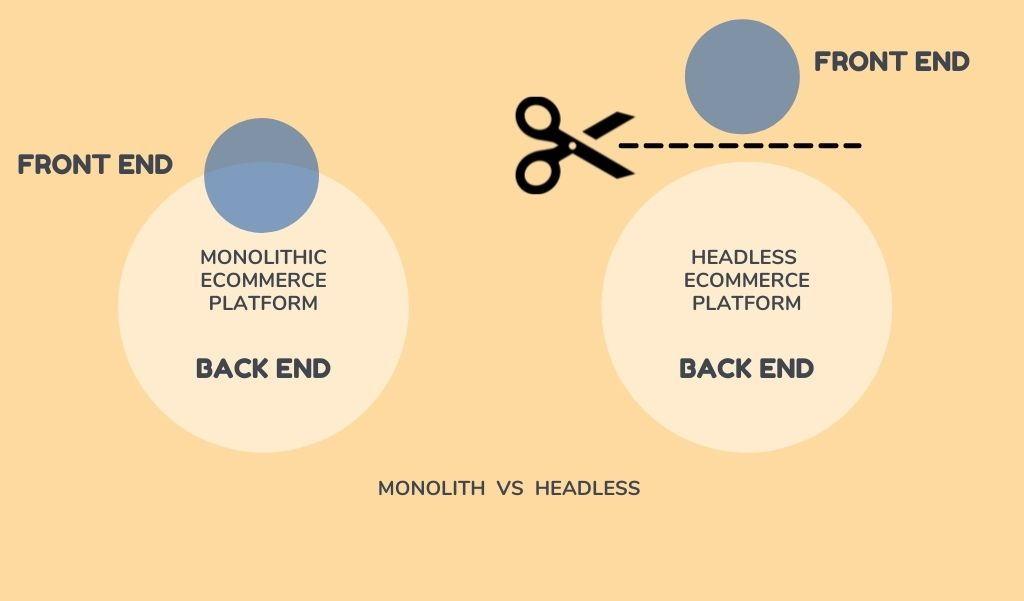 monolith vs headless ecommerce