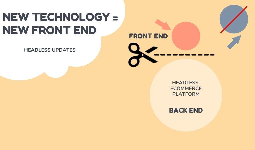 headless technology trends