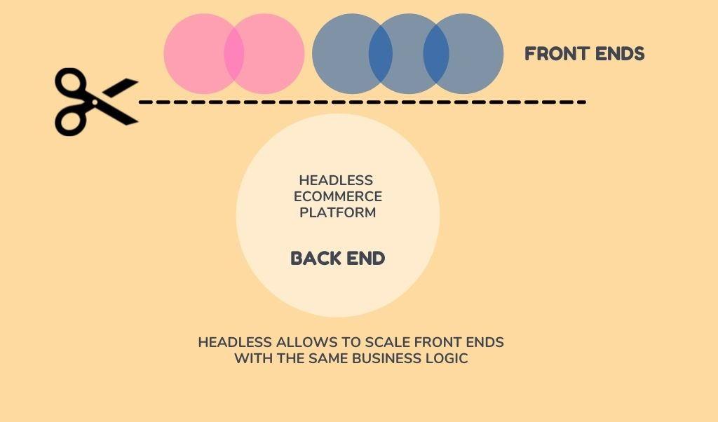 headless scalability