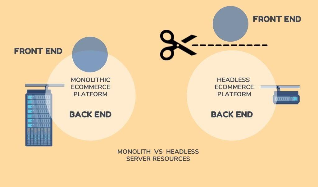 monolith vs headless server resources