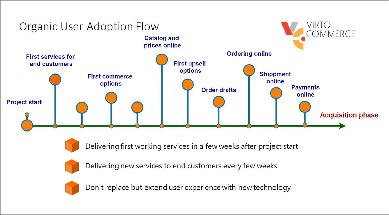 Organic user adoption flow