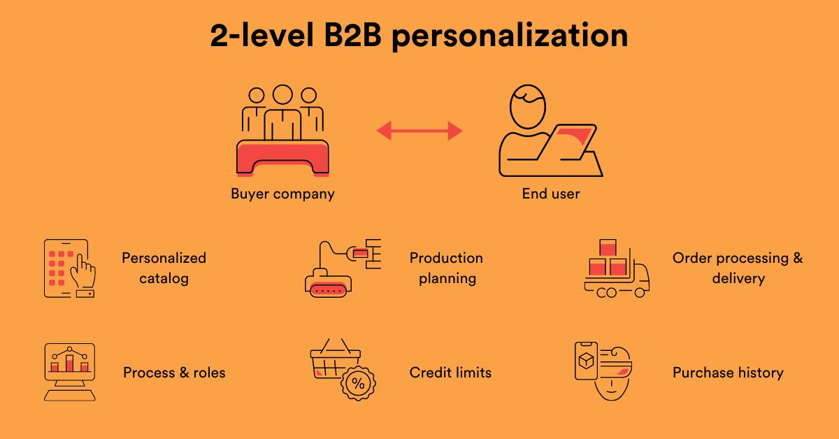 2-level B2B personalization