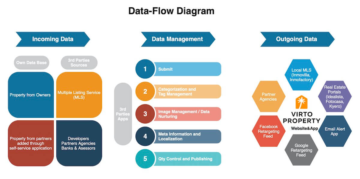 How Virtoproperty organizes data flow