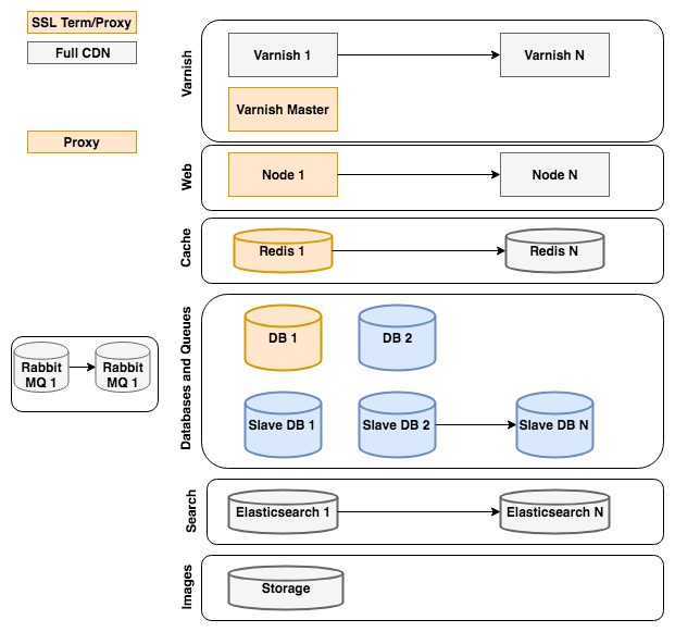 Monolith architecture diagram on Magento example