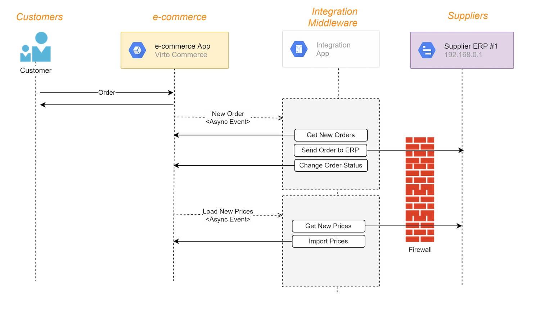 The ecommerce initiates integrations