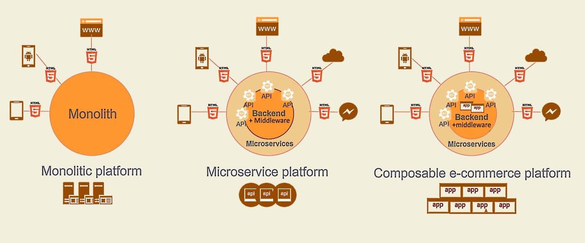 Composable ecommerce platform