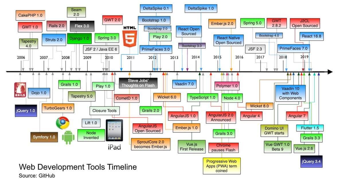 Timeline - history of web frameworks