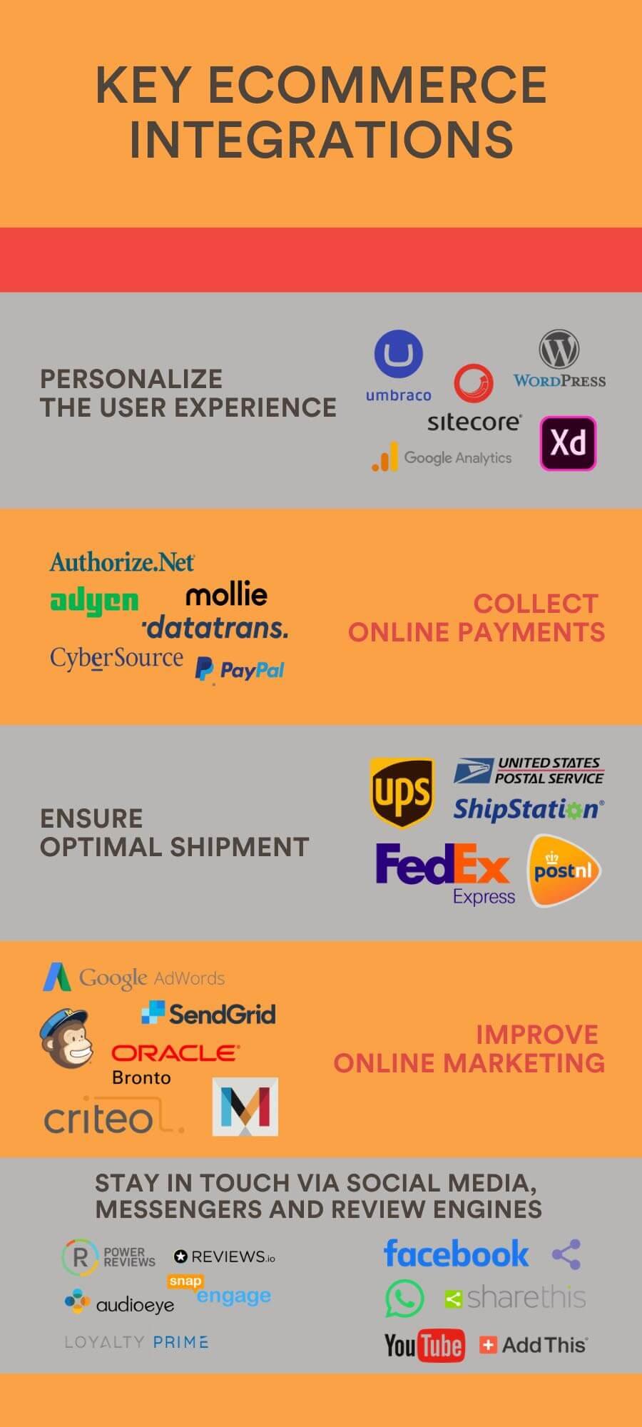 key ecommerce integrations