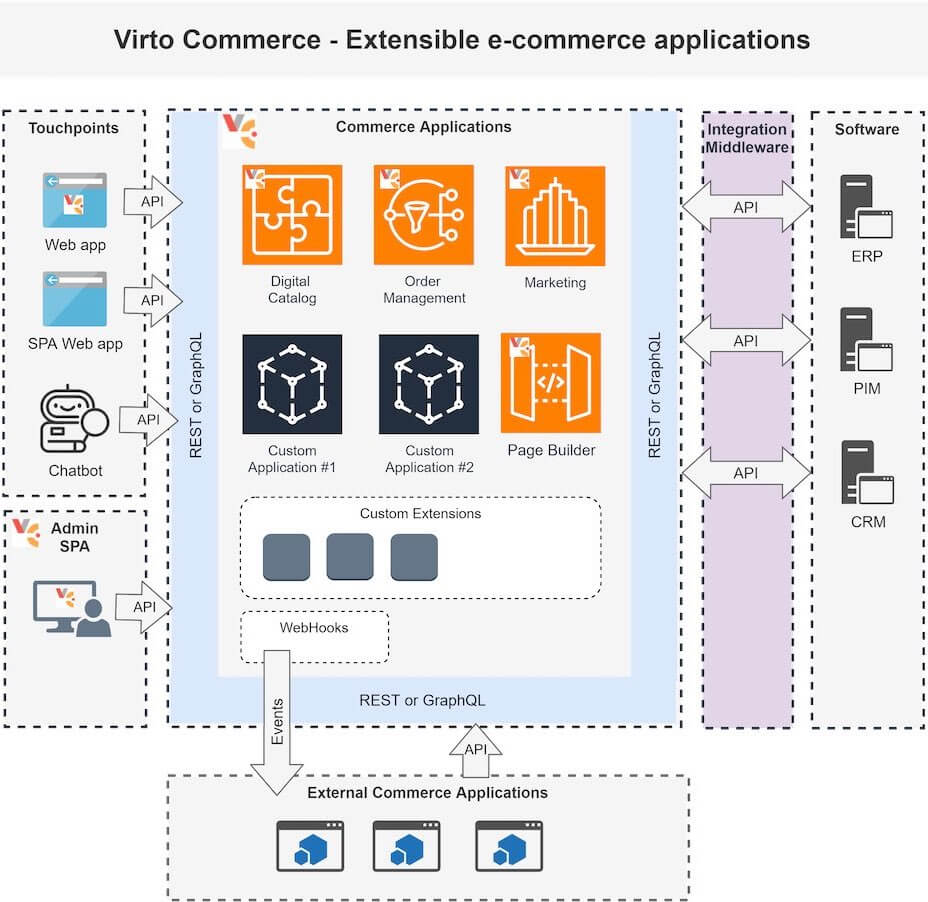 Extensible ecommerce applications