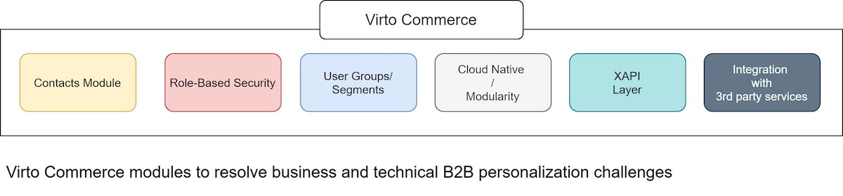 Virto Commerce modules to resolve business and technical B2B personalization challenges