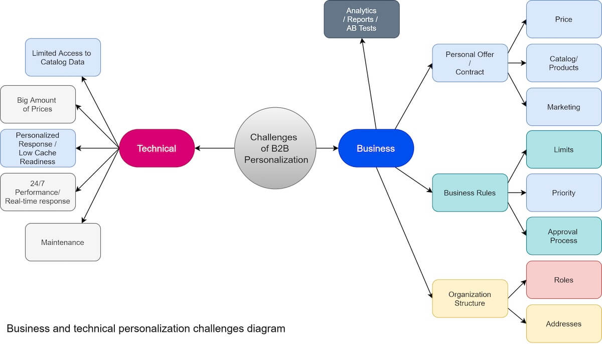 business and technical personalization challenges diagram